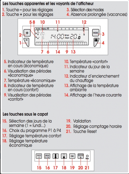 thermostat programmable 7 jours saunier duval exabox ref sd0020076391. Black Bedroom Furniture Sets. Home Design Ideas