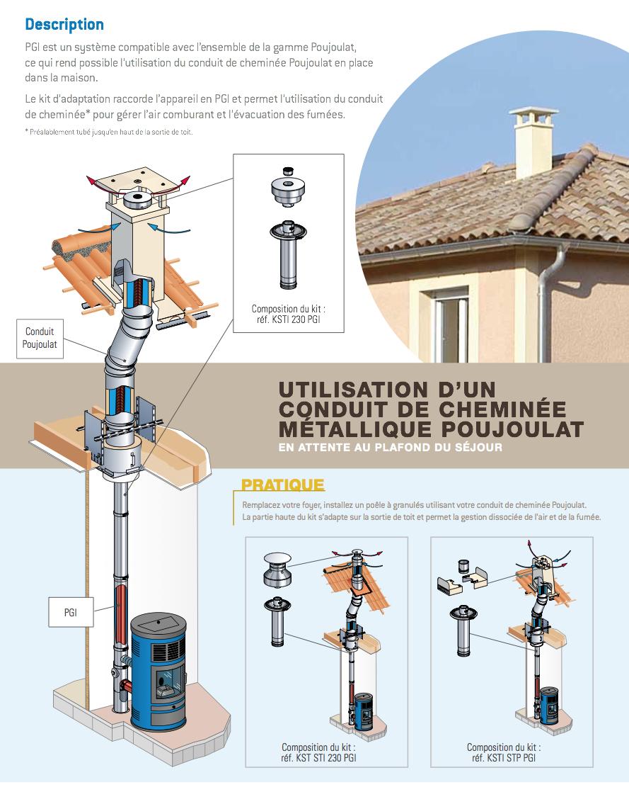 Kit D Adaptation Pour Sortie De Toit O 230 Poujoulat Pgi Diametre